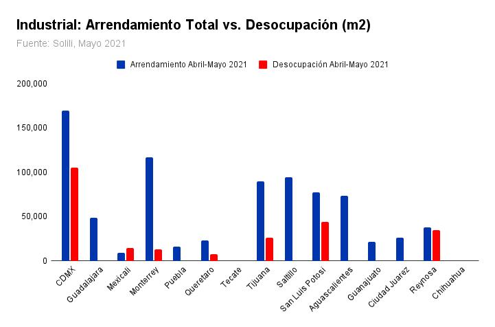 Gráfico: Arrendamiento Total vs. Desocupación